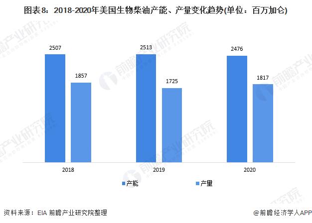 图表8:2018-2020年美国生物柴油产能、产量变化趋势(单位:百万加仑)