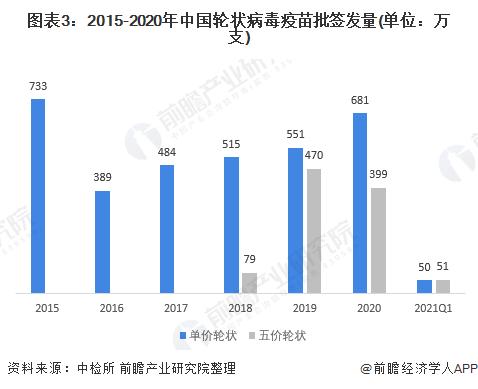 图表3:2015-2020年中国轮状病毒疫苗批签发量(单位:万支)