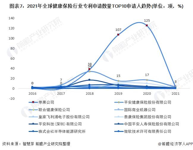 图表7:2021年全球健康保险行业专利申请数量TOP10申请人趋势(单位:项,%)