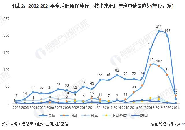 图表2:2002-2021年全球健康保险行业技术来源国专利申请量趋势(单位:项)