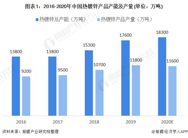 图表1:2016-2020年中国热镀锌产品产能及产量(单位:万吨)