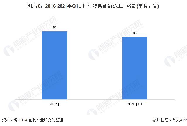 图表6:2016-2021年Q1美国生物柴油冶炼工厂数量(单位:家)