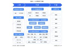 云计算软件产业产业链全景梳理