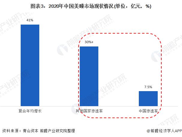 图表3:2020年中国美瞳市场现状情况(单位:亿元,%)