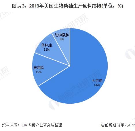 图表3:2019年美国生物柴油生产原料结构(单位:%)