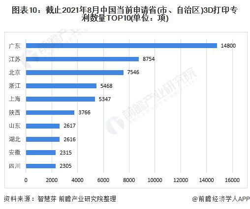 图表10:截止2021年8月中国当前申请省(市、自治区)3D打印专利数量TOP10(单位:项)