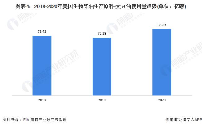 图表4:2018-2020年美国生物柴油生产原料-大豆油使用量趋势(单位:亿磅)