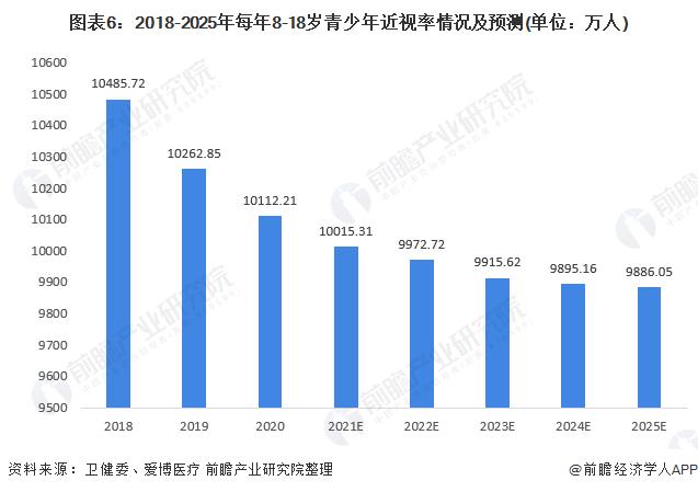 图表6:2018-2025年每年8-18岁青少年近视率情况及预测(单位:万人)