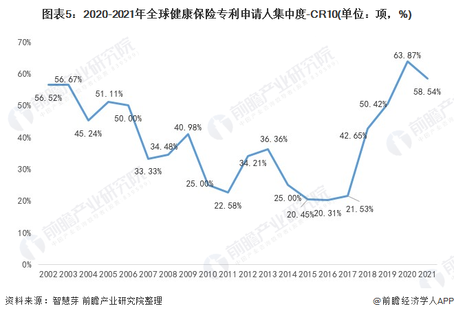 图表5:2020-2021年全球健康保险专利申请人集中度-CR10(单位:项,%)
