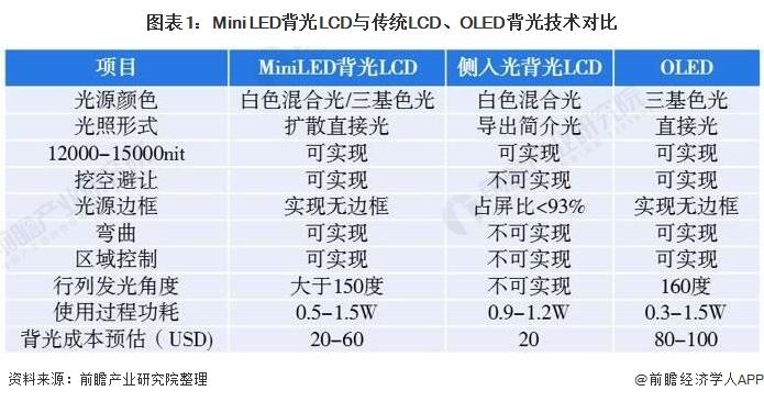 图表1:Mini LED背光LCD与传统LCD、OLED背光技术对比