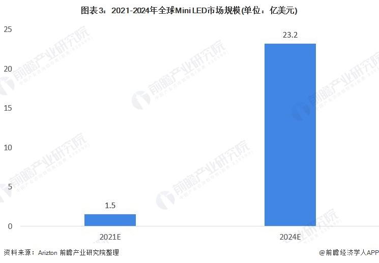 图表3:2021-2024年全球Mini LED市场规模(单位:亿美元)