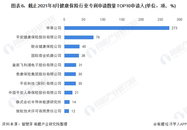 图表6:截止2021年8月健康保险行业专利申请数量TOP10申请人(单位:项,%)