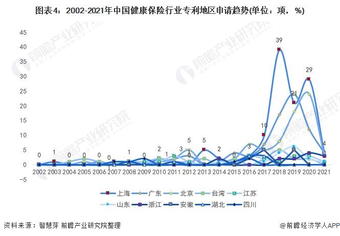 图表4:2002-2021年中国健康保险行业专利地区申请趋势(单位:项,%)