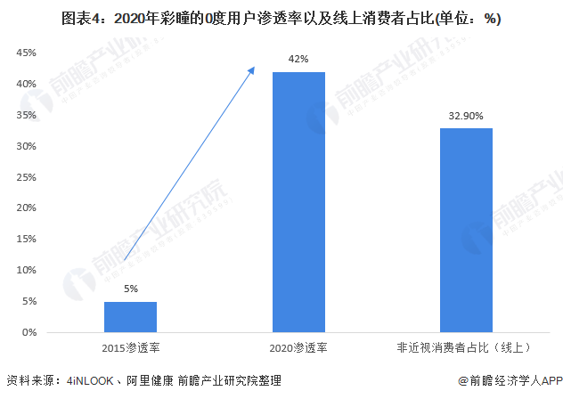 图表4:2020年彩瞳的0度用户渗透率以及线上消费者占比(单位:%)