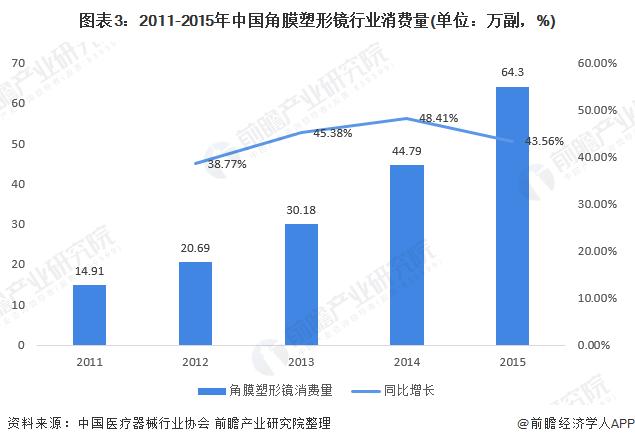 图表3:2011-2015年中国角膜塑形镜行业消费量(单位:万副,%)