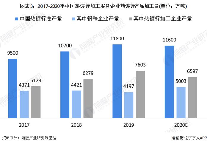 图表3:2017-2020年中国热镀锌加工服务企业热镀锌产品加工量(单位:万吨)