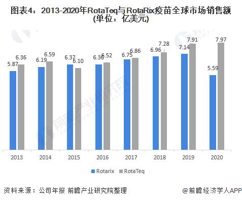 图表4:2013-2020年RotaTeq与RotaRix疫苗全球市场销售额(单位:亿美元)