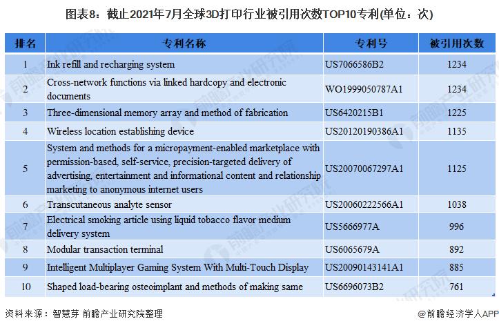 图表8:截止2021年7月全球3D打印行业被引用次数TOP10专利(单位:次)