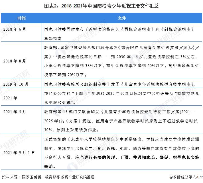 图表2:2018-2021年中国防治青少年近视主要文件汇总