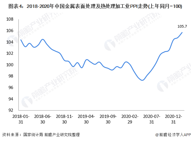 图表4:2018-2020年中国金属表面处理及热处理加工业PPI走势(上年同月=100)