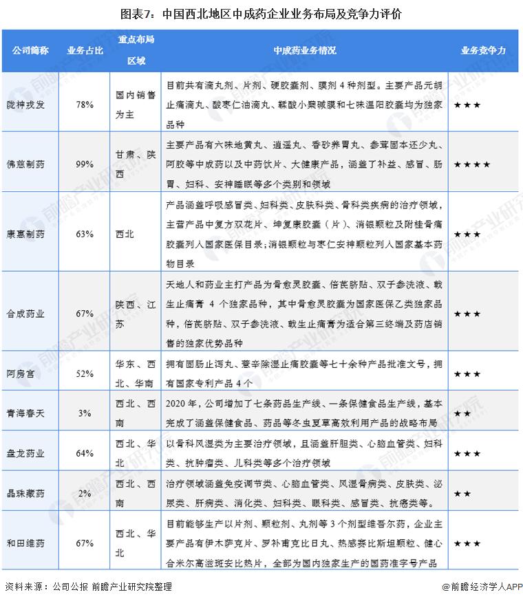 图表7:中国西北地区中成药企业业务布局及竞争力评价