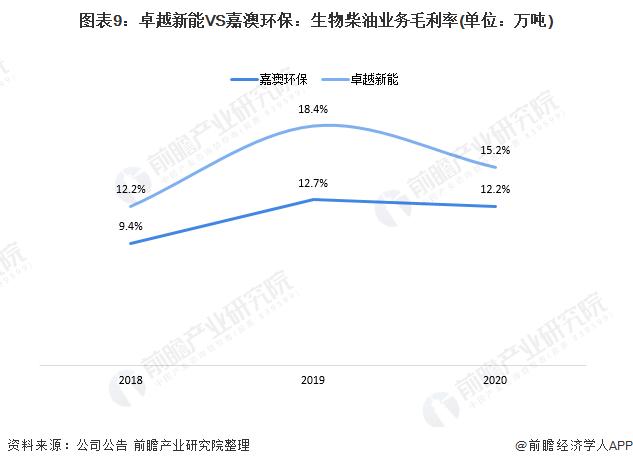 图表9:卓越新能VS嘉澳环保:生物柴油业务毛利率(单位:万吨)