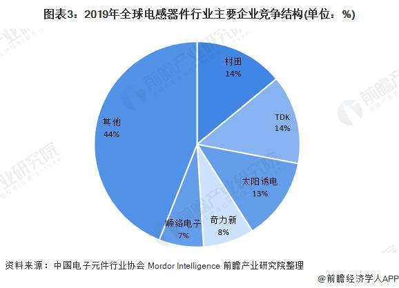 图表3:2019年全球电感器件行业主要企业竞争结构(单位:%)