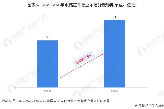 图表5:2021-2026年电感器件行业市场前景预测(单位:亿元)