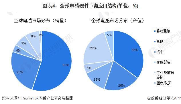 图表4:全球电感器件下游应用结构(单位:%)