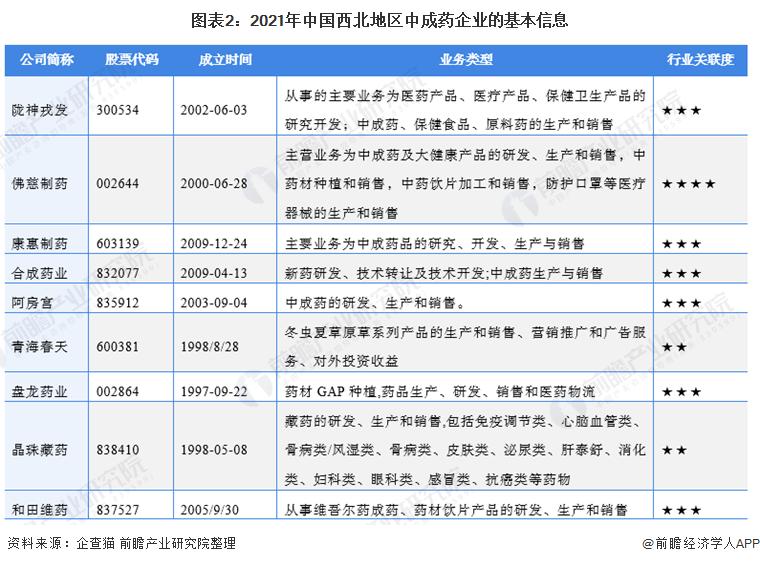 图表2:2021年中国西北地区中成药企业的基本信息