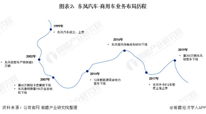 图表2:东风汽车-商用车业务布局历程