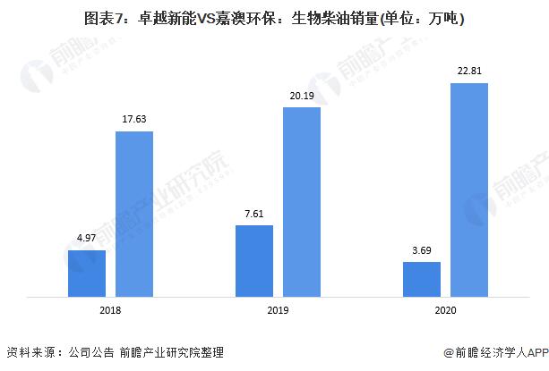 图表7:卓越新能VS嘉澳环保:生物柴油销量(单位:万吨)