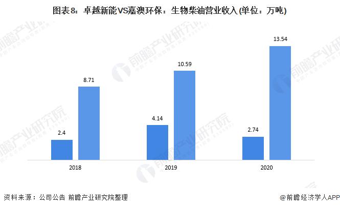 图表8:卓越新能VS嘉澳环保:生物柴油营业收入(单位:万吨)
