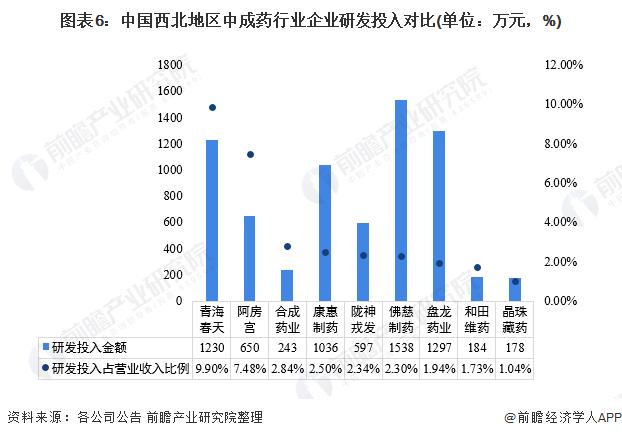 图表6:中国西北地区中成药行业企业研发投入对比(单位:万元,%)