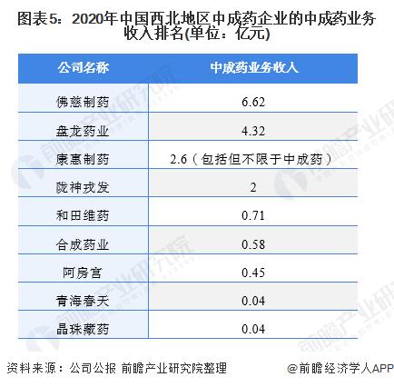 图表5:2020年中国西北地区中成药企业的中成药业务收入排名(单位:亿元)