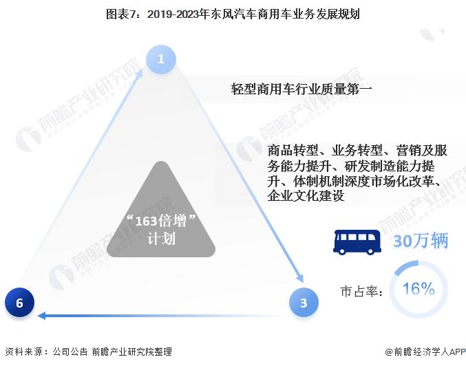 图表7:2019-2023年东风汽车商用车业务发展规划