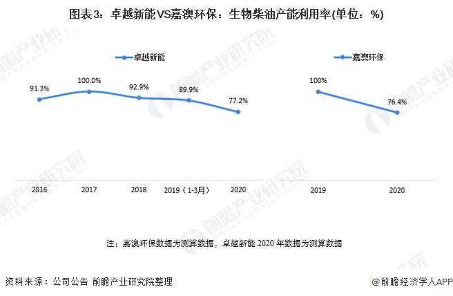 图表3:卓越新能VS嘉澳环保:生物柴油产能利用率(单位:%)