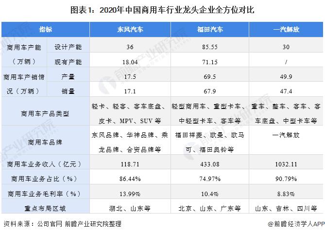 图表1:2020年中国商用车行业龙头企业全方位对比