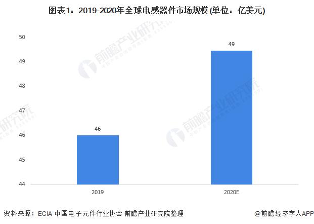 图表1:2019-2020年全球电感器件市场规模(单位:亿美元)