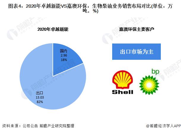 图表4:2020年卓越新能VS嘉澳环保:生物柴油业务销售布局对比(单位:万吨,%)
