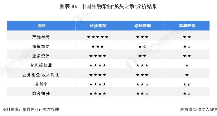 """图表10:中国生物柴油""""龙头之争""""分析结果"""