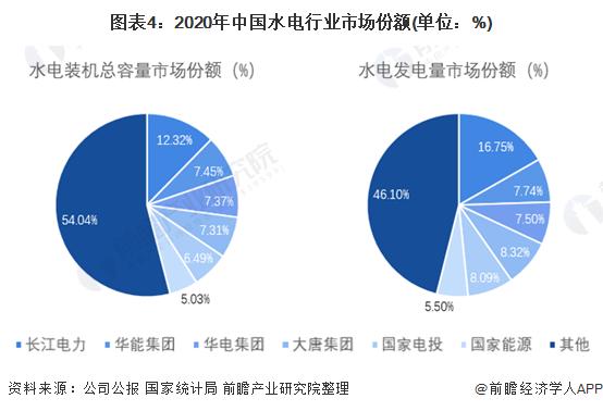 图表4:2020年中国水电行业市场份额(单位:%)