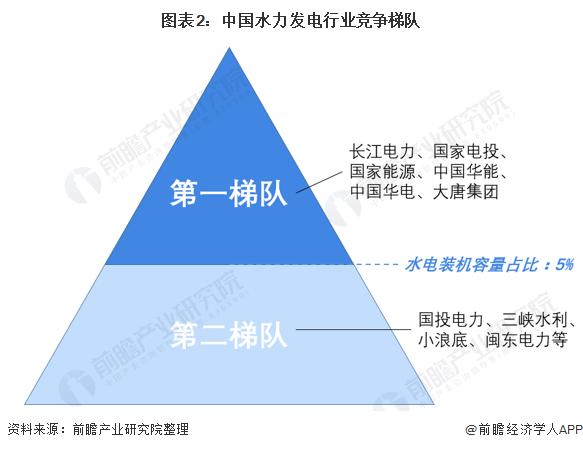 图表2:中国水力发电行业竞争梯队
