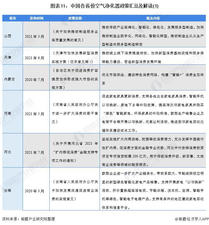 图表11:中国各省份空气净化器政策汇总及解读(1)