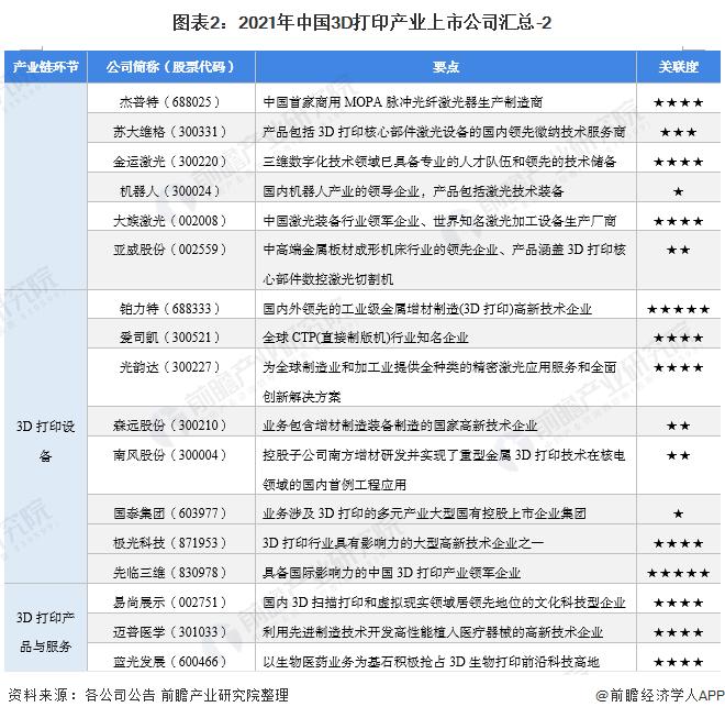 图表2:2021年中国3D打印产业上市公司汇总-2