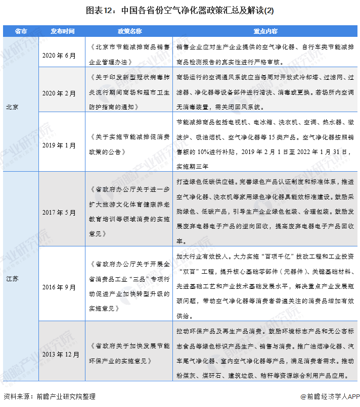 图表12:中国各省份空气净化器政策汇总及解读(2)