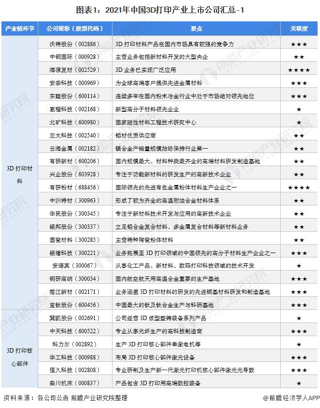 图表1:2021年中国3D打印产业上市公司汇总-1