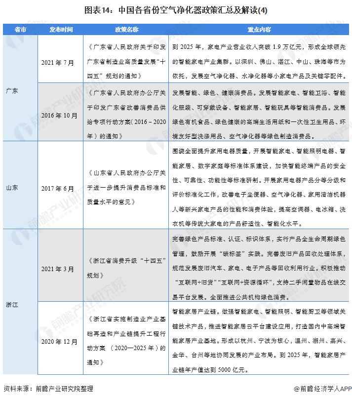 图表14:中国各省份空气净化器政策汇总及解读(4)