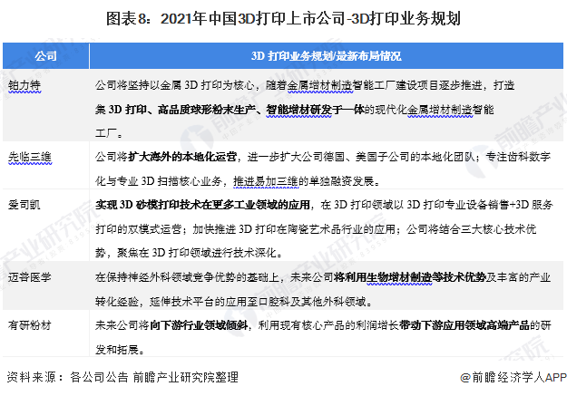 图表8:2021年中国3D打印上市公司-3D打印业务规划
