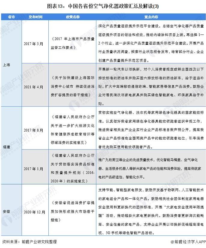 图表13:中国各省份空气净化器政策汇总及解读(3)